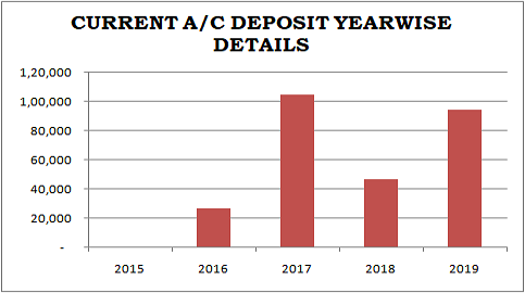 current account deposit